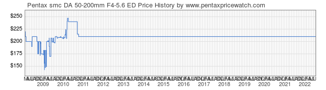 Price History Graph for Pentax smc DA 50-200mm F4-5.6 ED