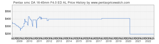 Price History Graph for Pentax smc DA 16-45mm F4.0 ED AL