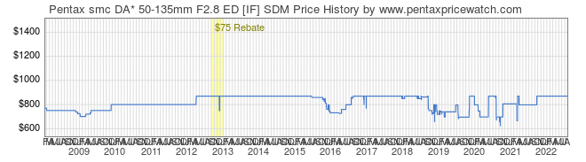 Price History Graph for Pentax smc DA* 50-135mm F2.8 ED [IF] SDM