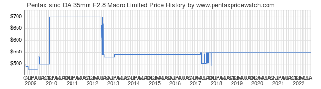 Price History Graph for Pentax smc DA 35mm F2.8 Macro Limited