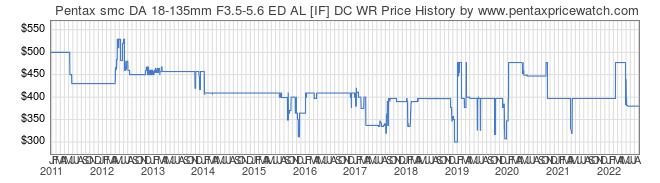 Price History Graph for Pentax smc DA 18-135mm F3.5-5.6 ED AL [IF] DC WR