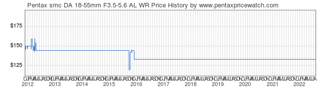 Price History Graph for Pentax smc DA 18-55mm F3.5-5.6 AL WR