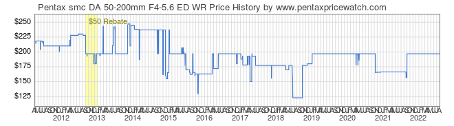 Price History Graph for Pentax smc DA 50-200mm F4-5.6 ED WR