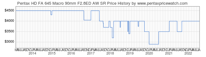 Price History Graph for Pentax HD FA 645 Macro 90mm F2.8ED AW SR