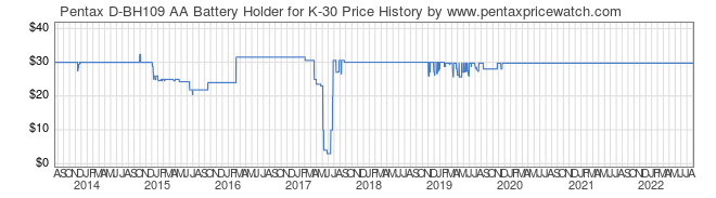 Price History Graph for Pentax D-BH109 AA Battery Holder for K-30