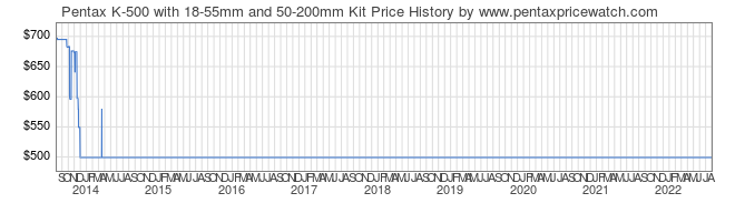Price History Graph for Pentax K-500 with 18-55mm and 50-200mm Kit