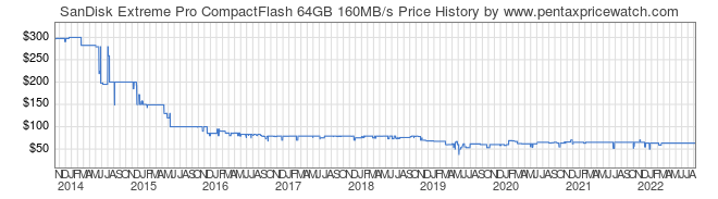 Price History Graph for SanDisk Extreme Pro CompactFlash 64GB 160MB/s