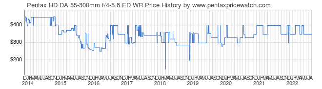 Price History Graph for Pentax HD DA 55-300mm f/4-5.8 ED WR