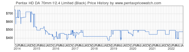 Price History Graph for Pentax HD DA 70mm f/2.4 Limited (Black)