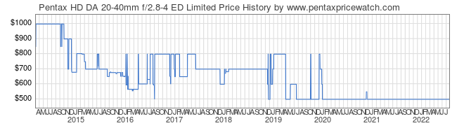 Price History Graph for Pentax HD DA 20-40mm f/2.8-4 ED Limited