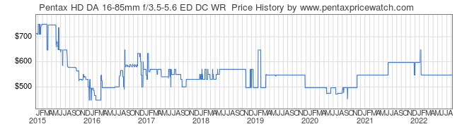 Price History Graph for Pentax HD DA 16-85mm f/3.5-5.6 ED DC WR