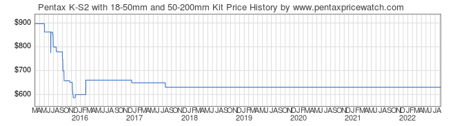 Price History Graph for Pentax K-S2 with 18-50mm and 50-200mm Kit