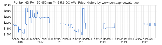 Price History Graph for Pentax HD FA 150-450mm f/4.5-5.6 DC AW