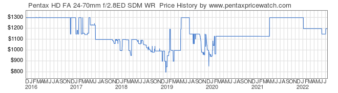 Price History Graph for Pentax HD FA 24-70mm f/2.8ED SDM WR
