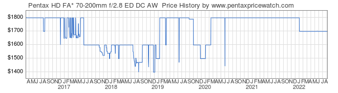 Price History Graph for Pentax HD FA* 70-200mm f/2.8 ED DC AW