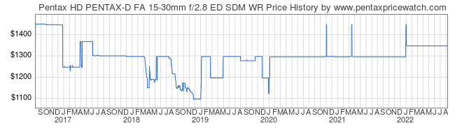 Price History Graph for Pentax HD PENTAX-D FA 15-30mm f/2.8 ED SDM WR