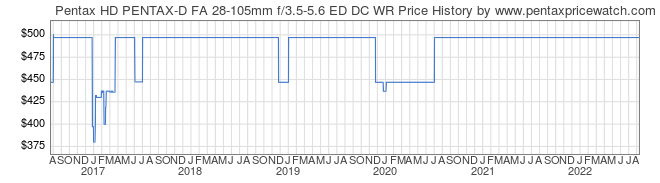Price History Graph for Pentax HD PENTAX-D FA 28-105mm f/3.5-5.6 ED DC WR
