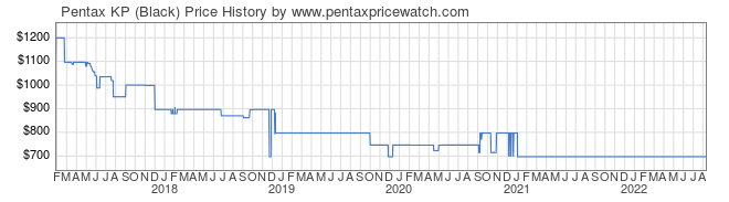Price History Graph for Pentax KP (Black)