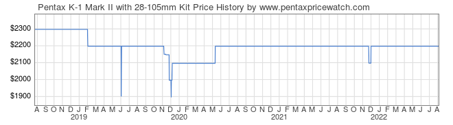 Price History Graph for Pentax K-1 Mark II with 28-105mm Kit