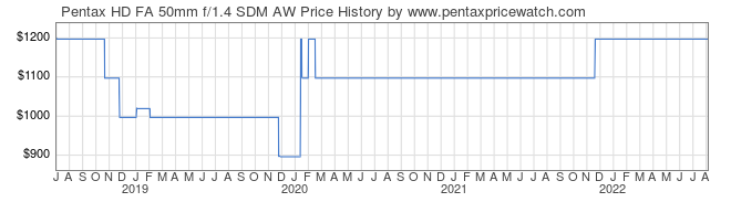 Price History Graph for Pentax HD FA 50mm f/1.4 SDM AW