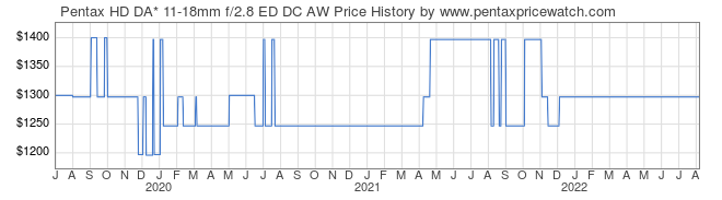 Price History Graph for Pentax HD DA* 11-18mm f/2.8 ED DC AW